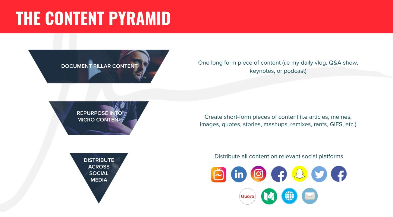 content-GV B2B strategies